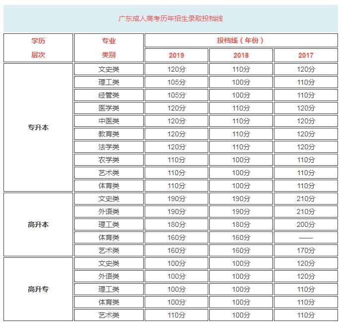 历年广东成人高考录取分数怎么算