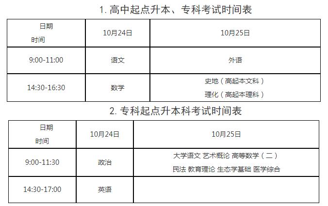 广东省2020年成人高考考试总分是多少?